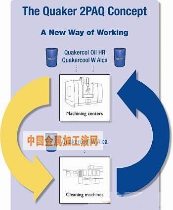 奎克化学最新推出双组份2PAQ切削液产品