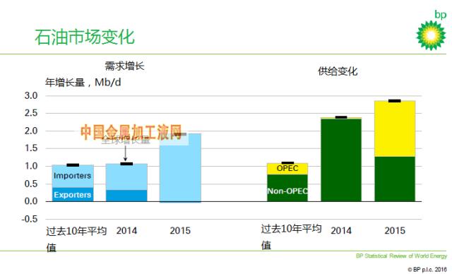 世界能源统计年鉴》指出近来油气投资的减少